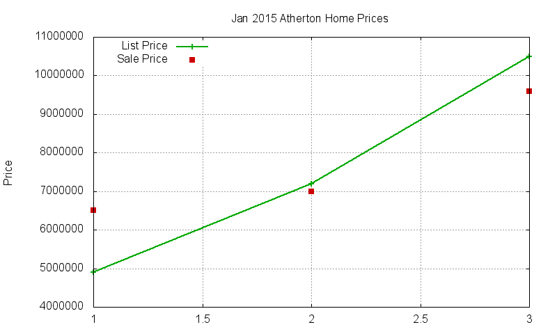 Atherton Homes Just Sold 2015-01