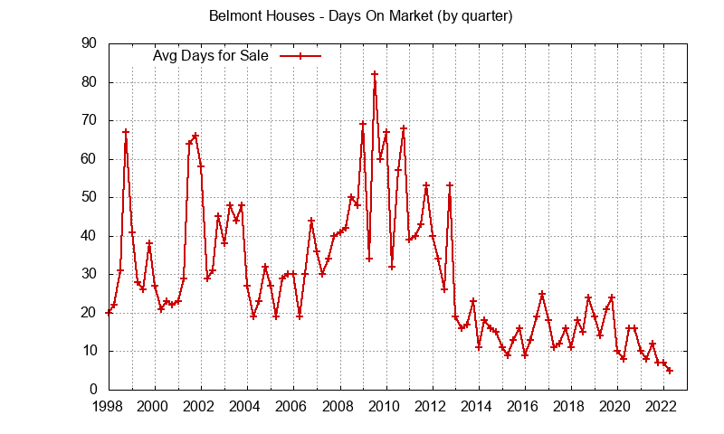 Belmont Real Estate Market Trends - days on market