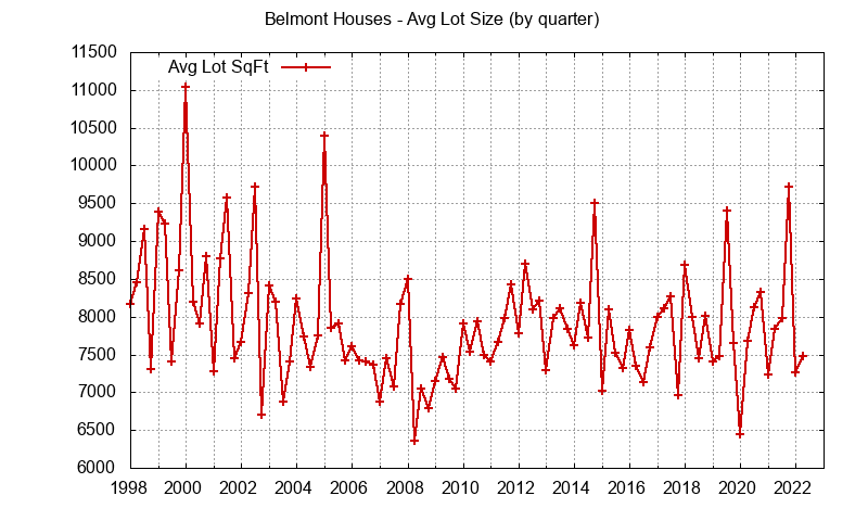 Graph of the average lot size of a house sold in Belmont
