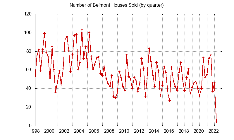 Belmont Number of Sales