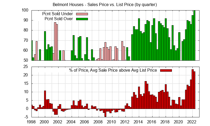 Belmont Real Estate Market Trends - Average Belmont homes sales price vs. list price