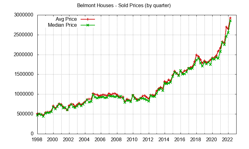 Belmont Real Estate Market Trends - home prices: avg and median