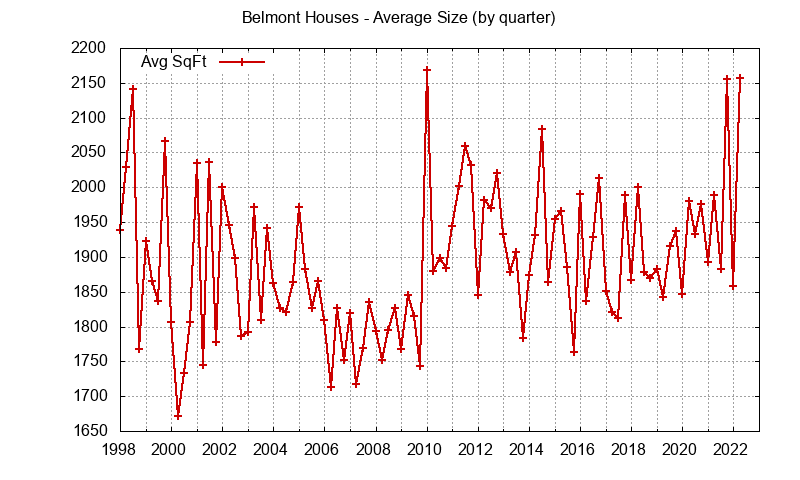 Graph of the average size of a house sold in Belmont