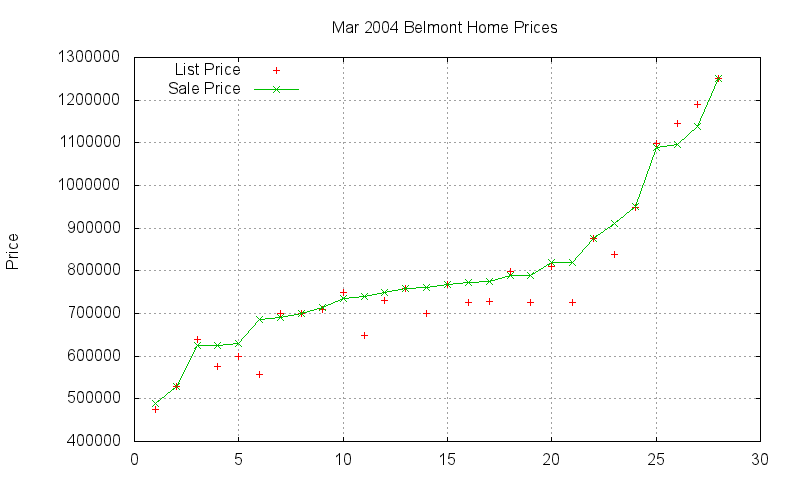 Belmont Homes Just Sold 2004-03