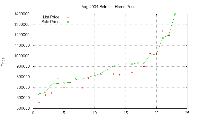 Belmont Homes Just Sold 2004-08