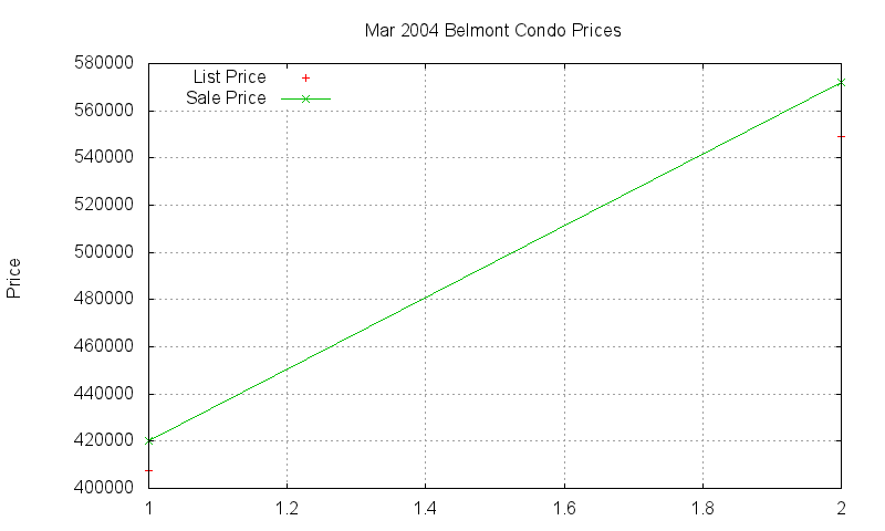 Belmont Condos Just Sold 2004-03