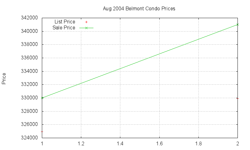Belmont Condos Just Sold 2004-08