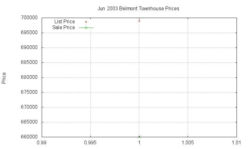 Belmont Townhouses Just Sold 2003-06