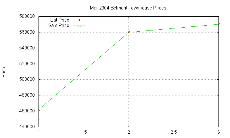 Belmont Townhouses Just Sold 2004-03