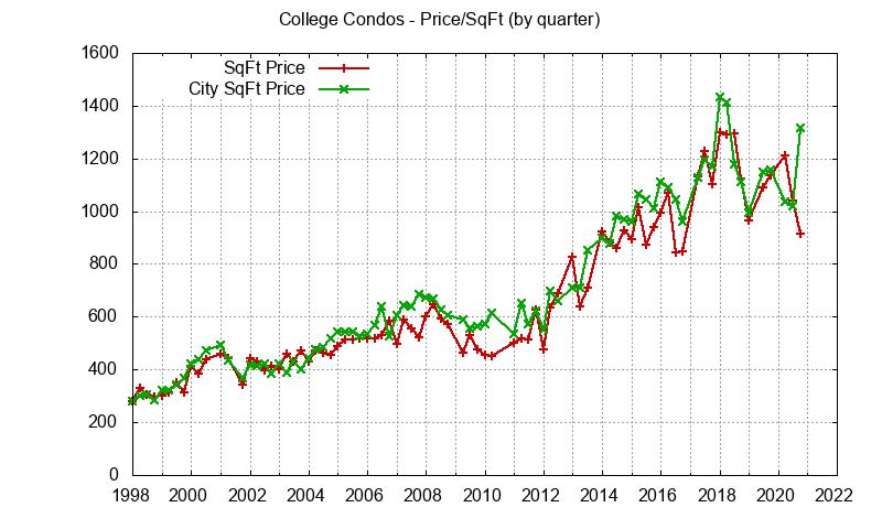 Palo Alto College Terrace Condo Prices per sq.ft.