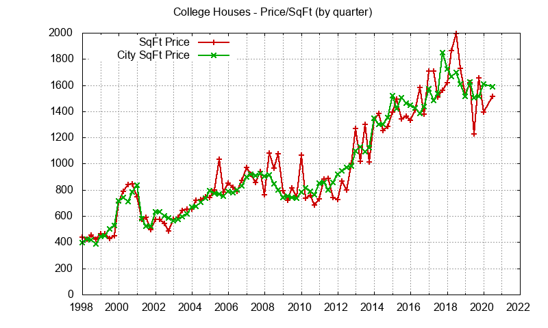 Palo Alto College Terrace House Prices per sq.ft