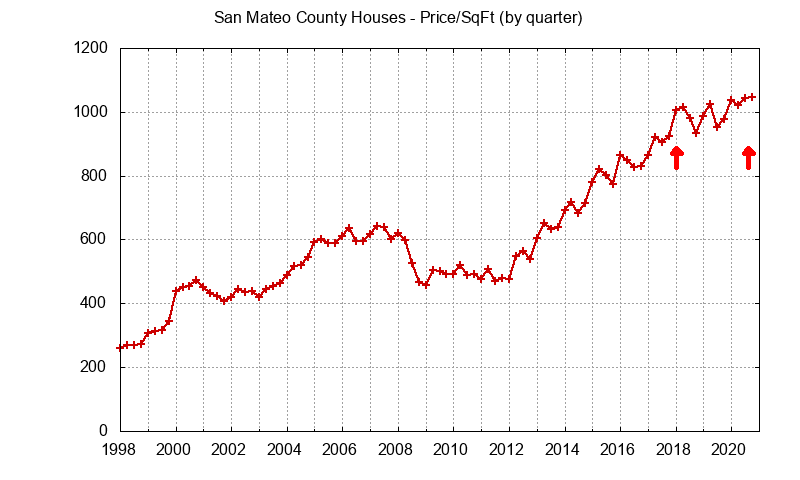 San Mateo County house price per sq.ft.