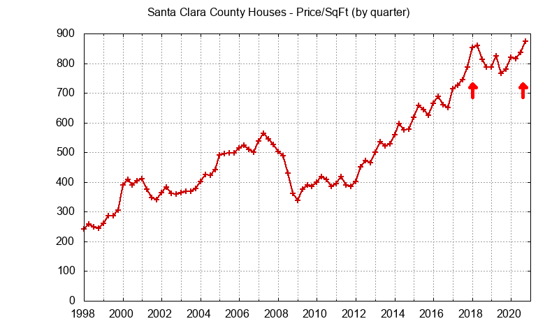 Santa Clara County house price per sq.ft.