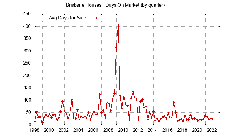 Brisbane Real Estate Market Trends - days on market