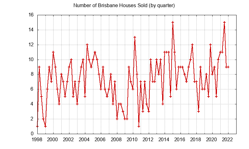 Brisbane Number of Sales