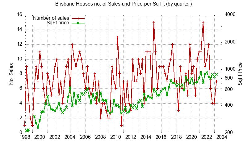 Brisbane No. Sales and Sq.Ft. Price