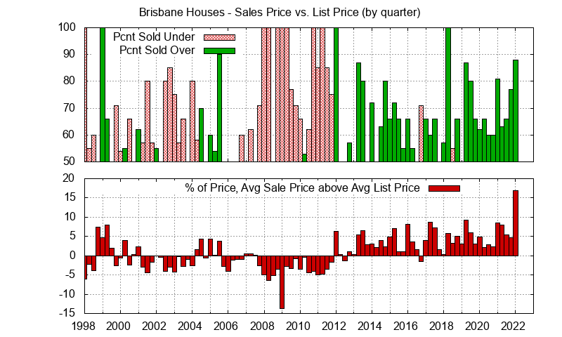 Brisbane Home sales price vs. list price