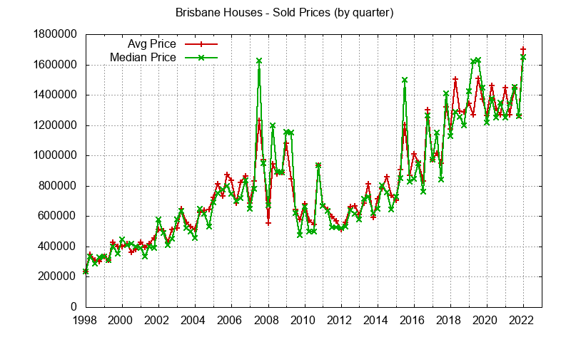 Brisbane Real Estate Market Trends - home prices: avg and median