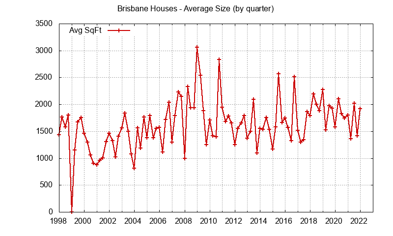 Brisbane house size