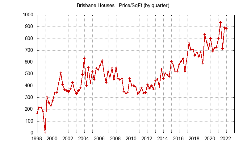 Brisbane Real Estate Market Trends - home prices per sq.ft.