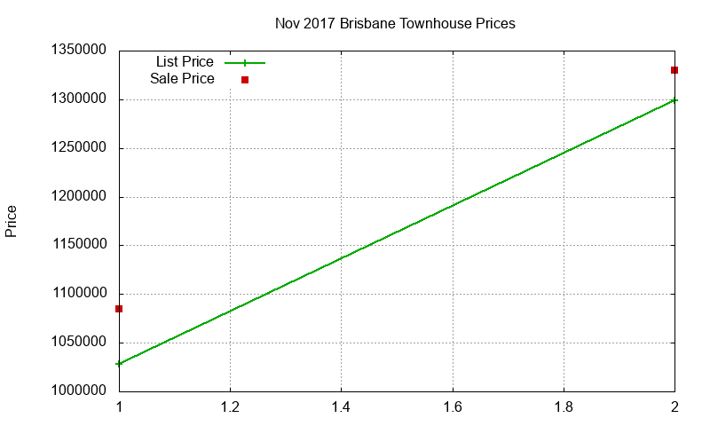 Brisbane Townhouses Just Sold 2017-11