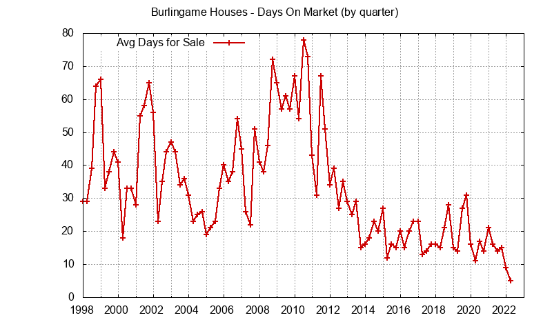 Burlingame Real Estate Market Trends - days on market