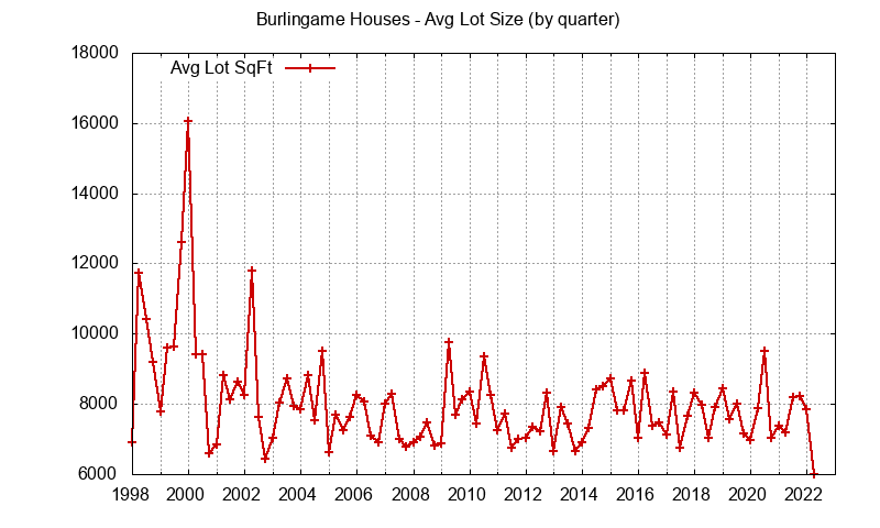 Graph of the average lot size of a house sold in Burlingame