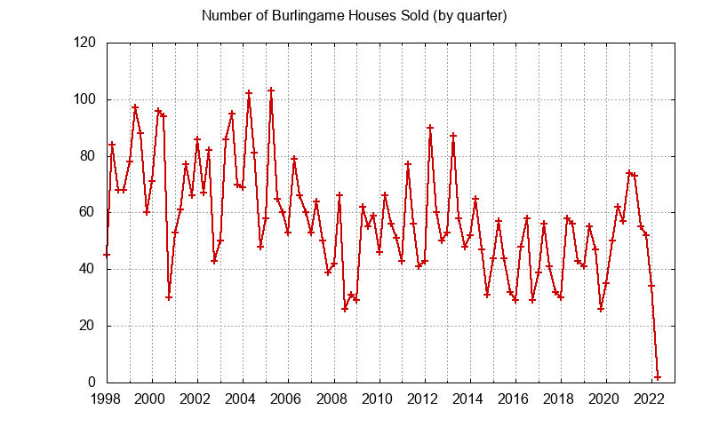 Burlingame Number of Sales