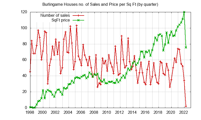 Burlingame No. Sales and Sq.Ft. Price