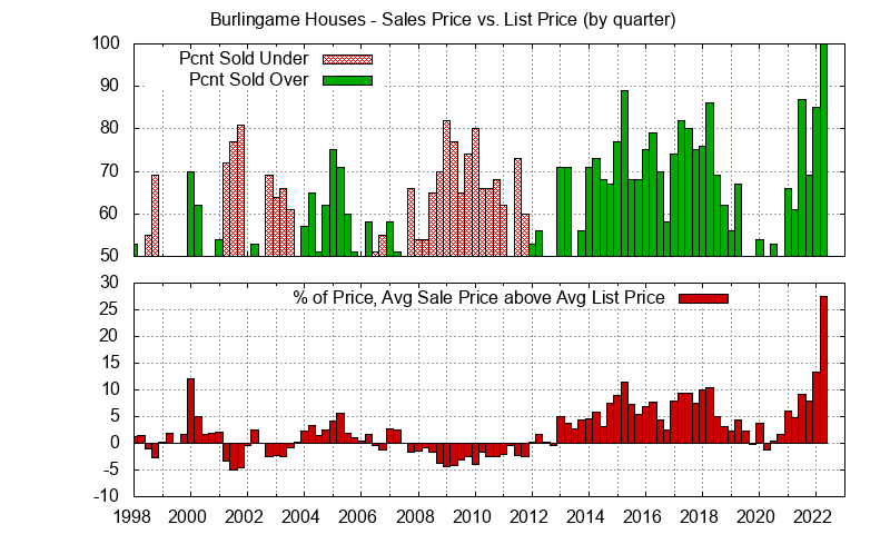 Burlingame Real Estate Market Trends - Average Burlingame homes sales price vs. list price
