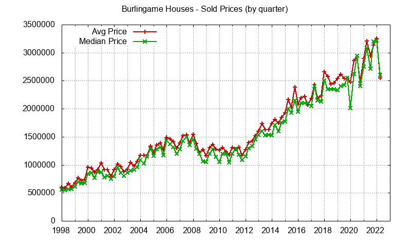 Burlingame Real Estate Market Trends - home prices: avg and median