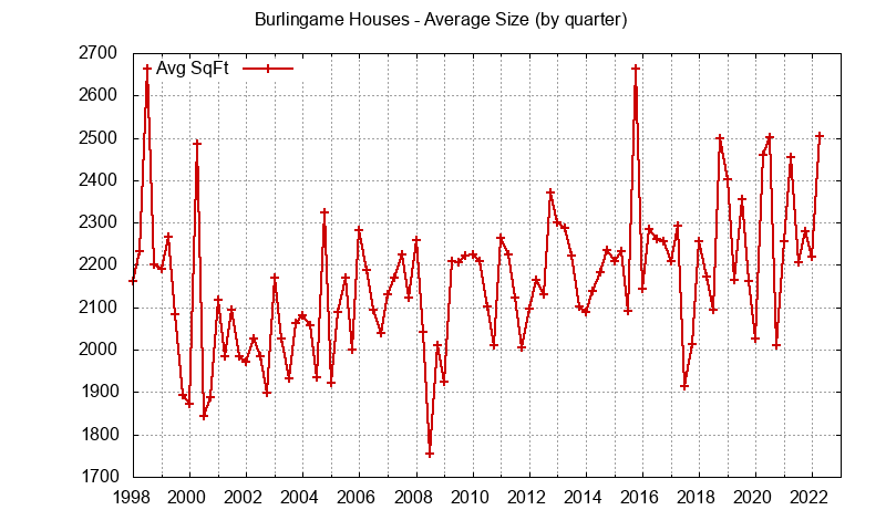 Burlingame house size