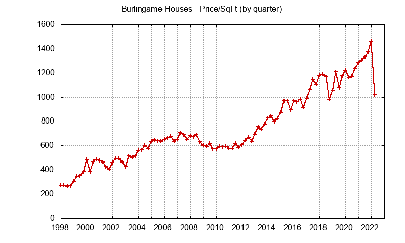 Burlingame Real Estate Market Trends - home prices per sq.ft.