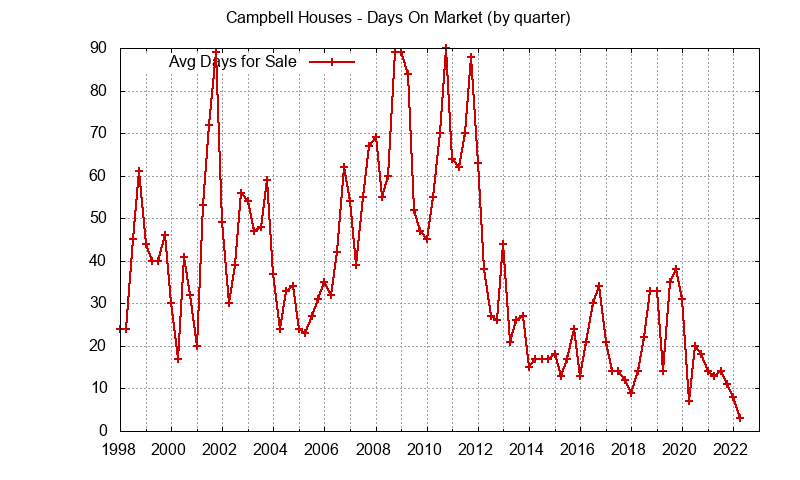 Campbell Real Estate Market Trends - days on market