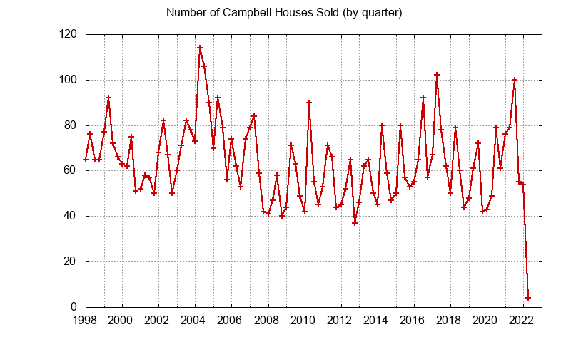 Campbell Number of Sales