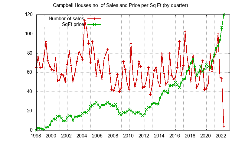 Campbell No. Sales and Sq.Ft. Price