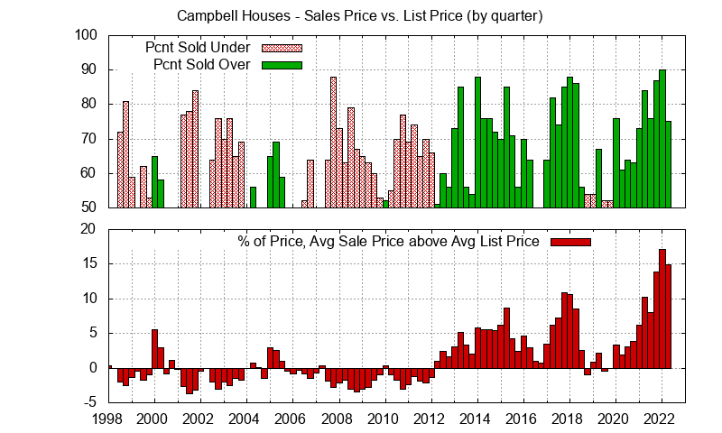 Campbell Real Estate Market Trends - Average Campbell homes sales price vs. list price