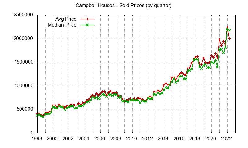 Campbell Real Estate Market Trends - home prices: avg and median