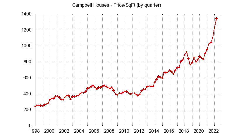 Campbell Real Estate Market Trends - home prices per sq.ft.