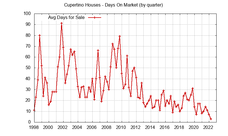 Cupertino Real Estate Market Trends - days on market
