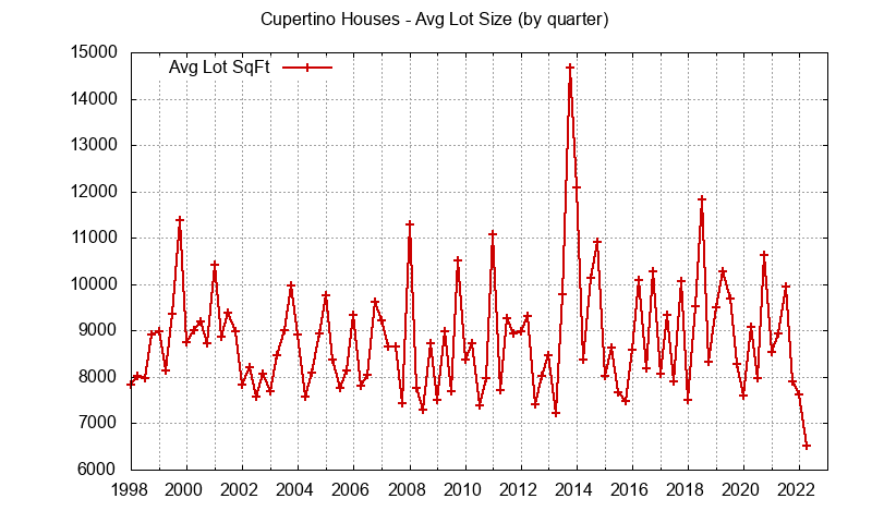 Graph of the average lot size of a house sold in Cupertino