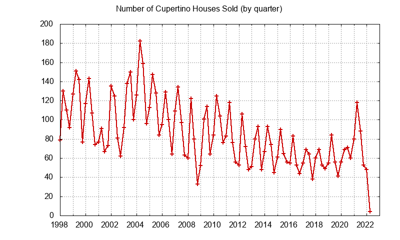 Cupertino Number of Sales