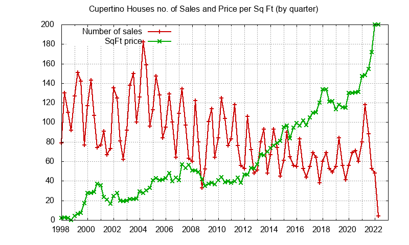 Cupertino No. Sales and Sq.Ft. Price