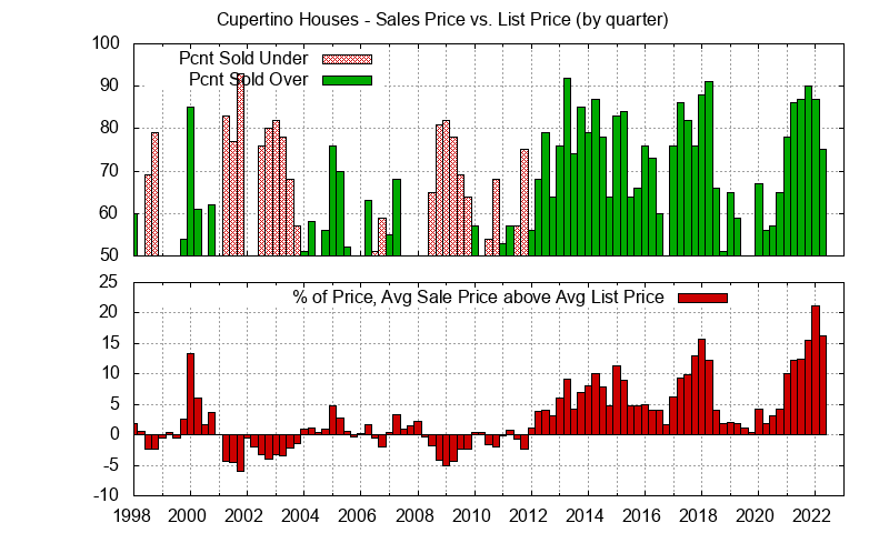 Graph of list price vs. sales price for Cupertino homes
