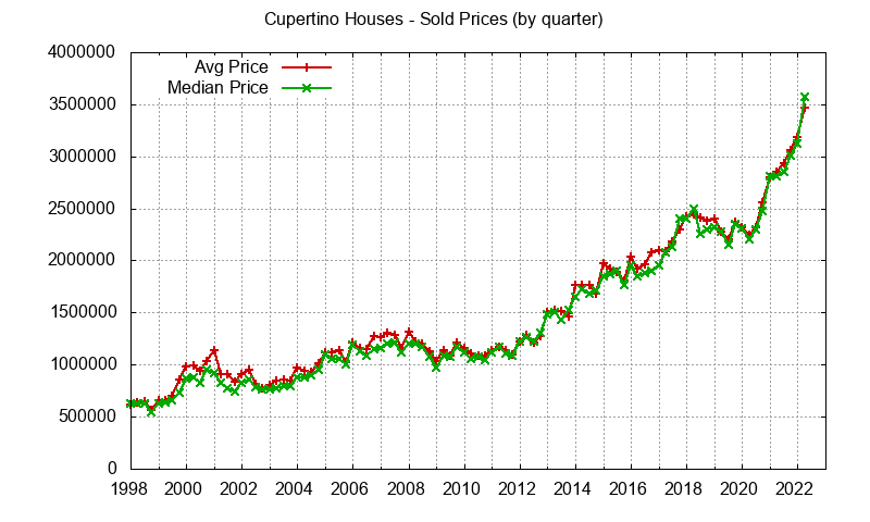 Cupertino Real Estate Market Trends - home prices: avg and median