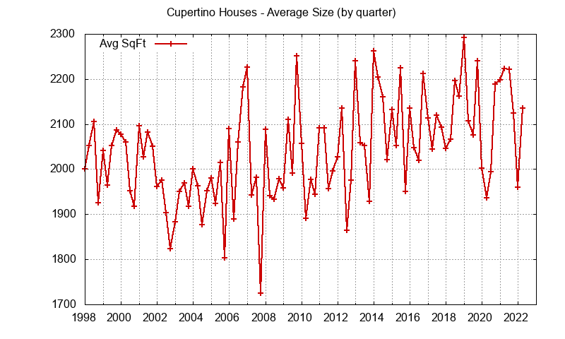 Graph of the average size of a house sold in Cupertino