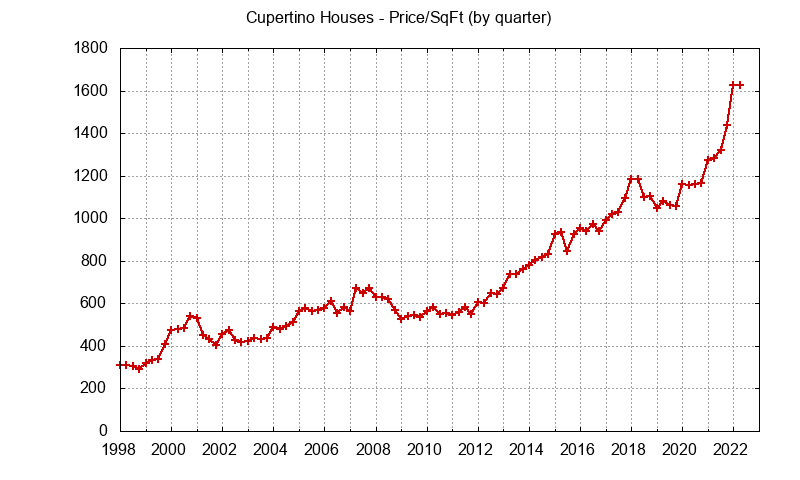 Graph of the average price per sq. ft. for a Cupertino house