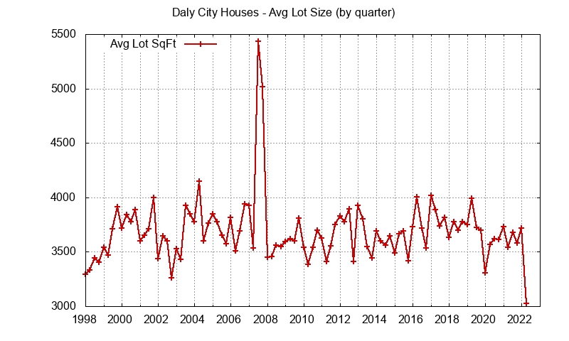Graph of the average lot size of a house sold in Daly City