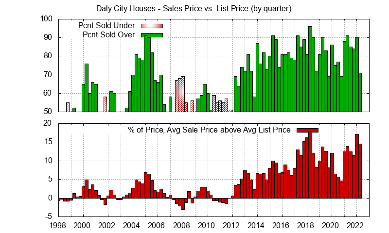 Graph of list price vs. sales price for Daly City homes