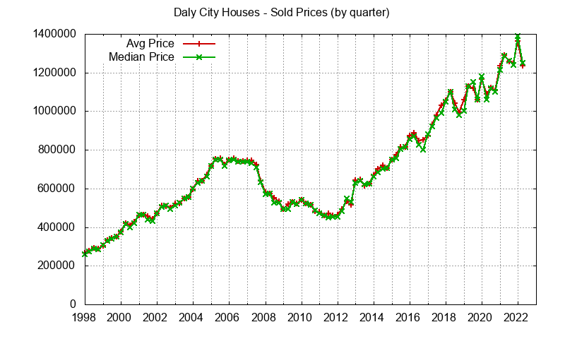 Graph of average price of a Daly City House